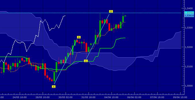 GBP/USD - objectif atteint