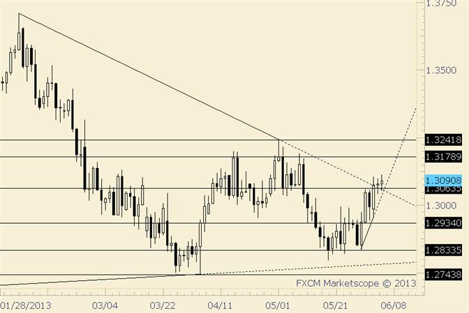 EUR/USD vor EZB ruhig