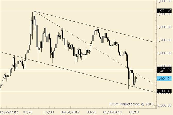Gold bewegt sich in winziger Range bei 5- und 20-Tages-Mittelpunkten