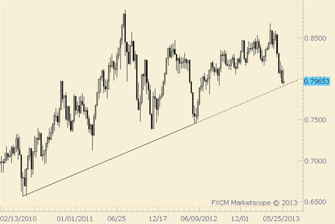 NZD/USD Nears 3 Year Trendline and Big Fibonacci Level