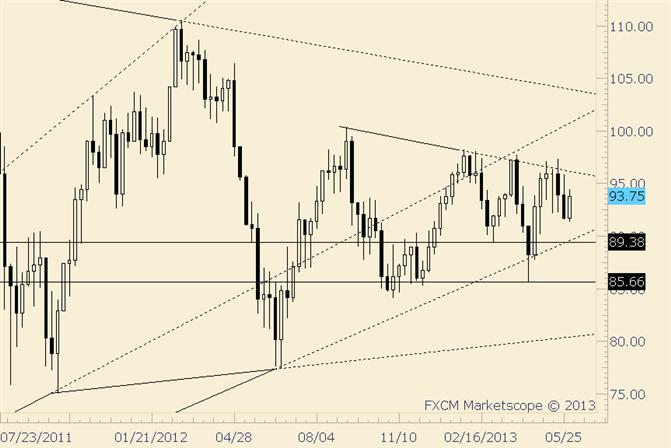 Crude Holding Up after Latest Trendline Rejection