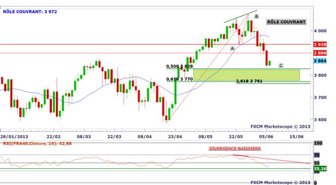 CAC 40 : les objectifs DailyFX.fr sont atteints. Bilan technique avant la BCE.