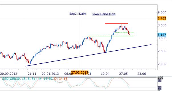 DAX: bearish aus der Woche, 8.080er Marke im Fokus