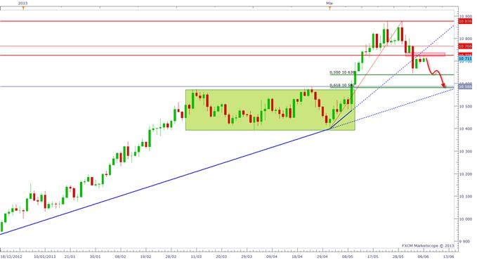 EURUSD_0606_1_body_dollar.png, EURUSD : Un objectif à 1.32$ ? Quel impact de la BCE ?