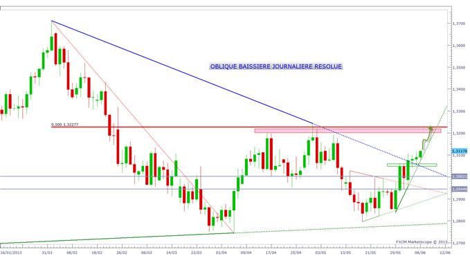EURUSD_0606_1_body_eurusd.png, EURUSD : Un objectif à 1.32$ ? Quel impact de la BCE ?