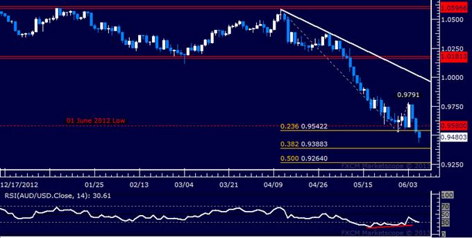 AUD/USD Technical Analysis 06.06.2013
