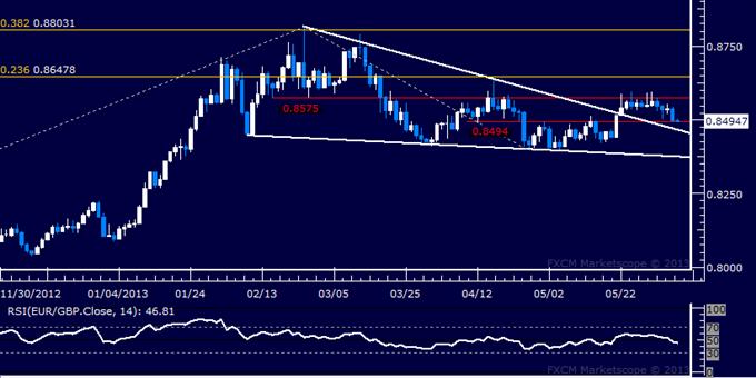EUR/GBP Technical Analysis 06.06.2013