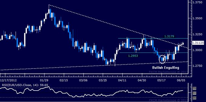 EUR/USD Technical Analysis 06.06.2013