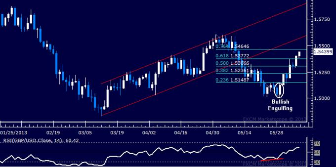 GBP/USD Technical Analysis 06.06.2013