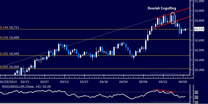 US-Dollar Technische Analyse 06.06.2013