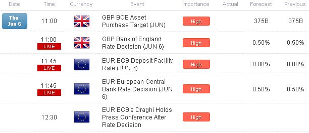 Le GBP/USD s'empare du niveau $1.5400, l'EUR/USD tient les $1.3100 avant les réunions de la BoE et de la BCE