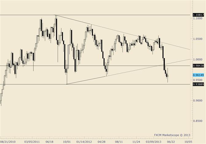 AUD/USD 3rd Large Range Reversal in Last 12 Days