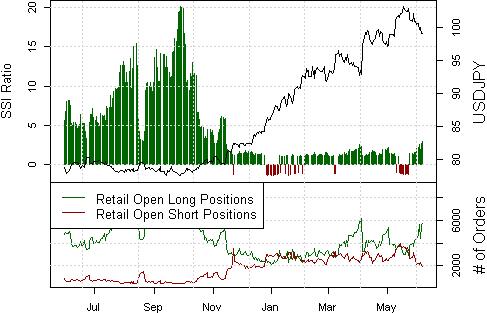 USD/JPY Prognose wird ¥97 testen, nachdem Japanischer Yen Hochs durchbricht