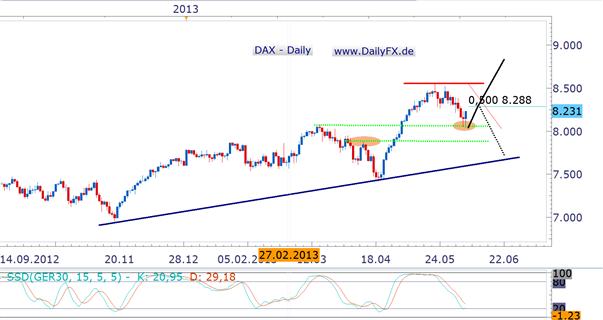 DAX triggert im Bereich der März-Hochs Long – zunächst...