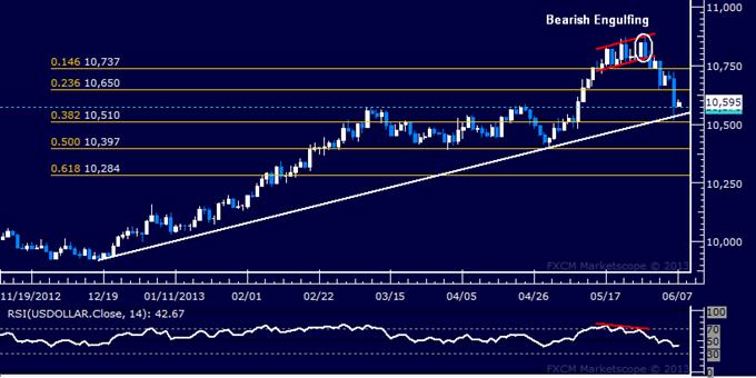 US Dollar Sellers Challenge Rising Trend Boundaries