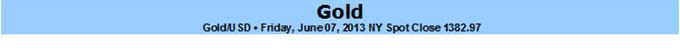 Gold tradet stark nach NFP-Schlag- bärisch unter $1430