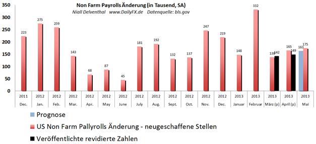 USD/JPY erholt sich vom Tagestief, AUD/USD wieder unter Druck Aufhellungszeichen durch die Non Farm Payrolls