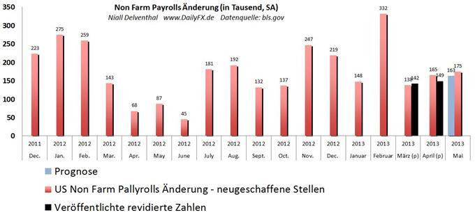 Live Abdeckung der Non Farm Payrolls