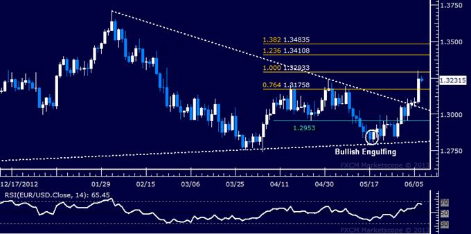 EUR/USD Technical Analysis: Resistance Met Below 1.33 Figure