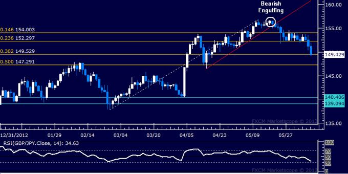 GBP/JPY Technical Analysis: Downside Follow-Through Finally Emerges