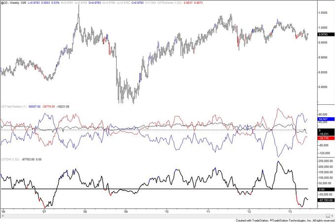 Australian_Dollar_Record_COT_Figures_Warn_of_Reversal__body_cad.png, Australian Dollar Record COT Figures Warn of Reversal