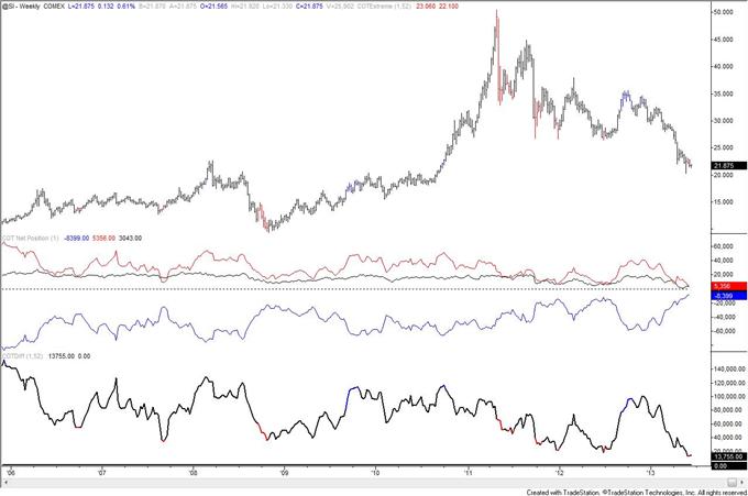 Australian_Dollar_Record_COT_Figures_Warn_of_Reversal__body_silver.png, Australian Dollar Record COT Figures Warn of Reversal