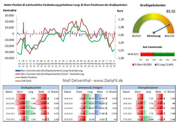 Stimmungsbetrachtung: COT Analyse CHF/USD Big Specs. zu 84% Short