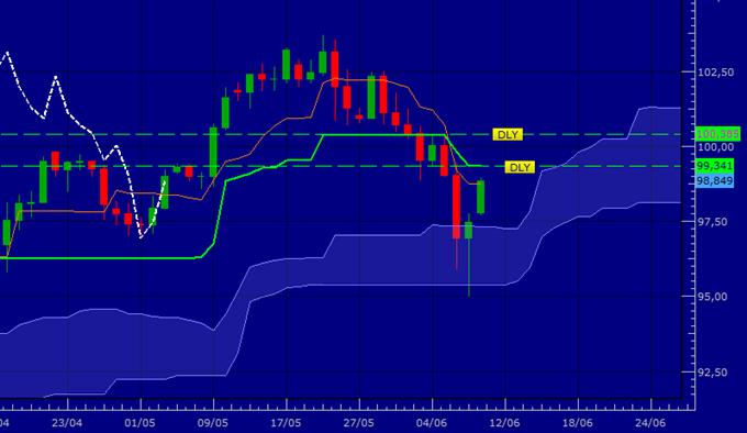 USD/JPY - Reprise de la tendance de fond ?