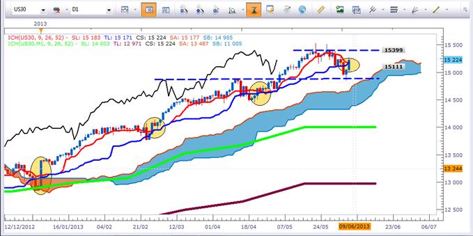 Dow Jones (US30) - Attention au contre-pied