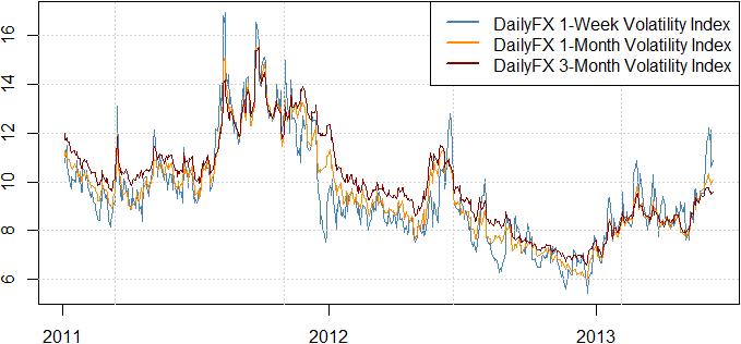 Le dollar et le yen devraient ralentir - voici ce à quoi nous portons attention
