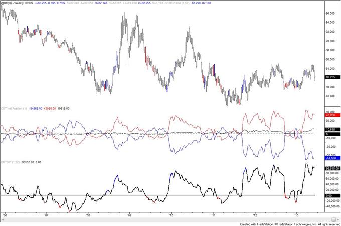 Les niveaux records des chiffres COT du dollar australien nous avertissent d'un retournement