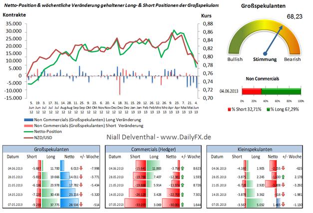 COT Analyse NZD/USD: Keine Erholung für den Kiwi trotz schwachem USD