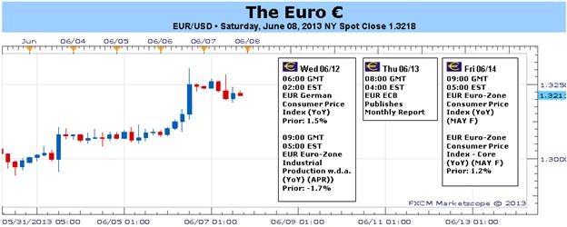 New_document_2_body_Picture_1.png, مكاسب اليورو الأخيرة في موضع شكّ وسط الجدول الاقتصادي المفتقر الى البيانات