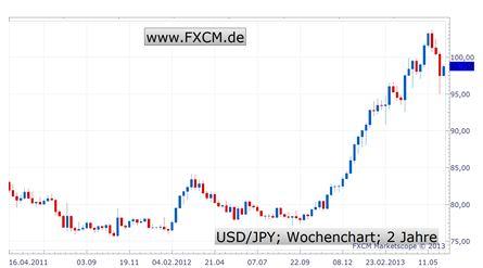 """Der Yen fährt Achterbahn - """"Abenomics"""" bleiben gefährlicher Drahtseilakt"""