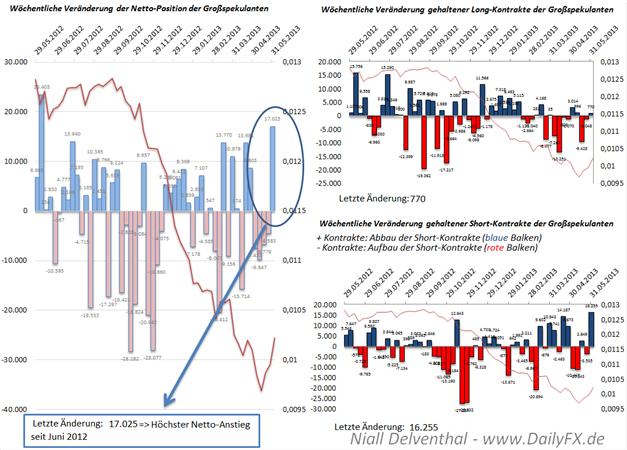 JPY/USD - Höchster Netto-Anstieg der Non Commercials seit Juni 2012