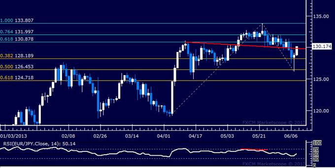 EUR/JPY Technical Analysis: Bears Fail to Break 128.00