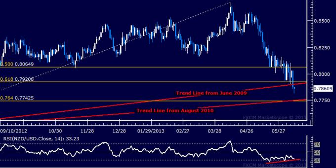 NZD/USD Technical Analysis: Four-Year Support Line Broken
