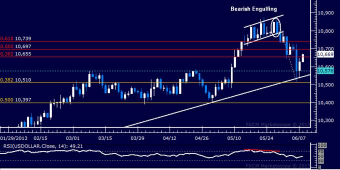 US-Dollar Technische Analyse: Bei Unterstützung Rebound eingeleitet