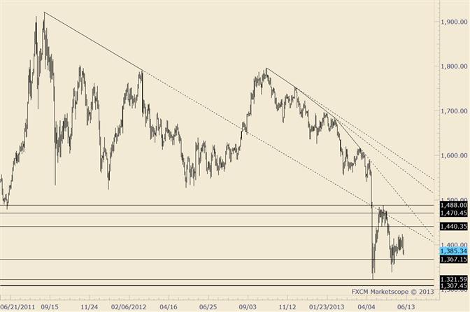 Gold: Marke 1367 ist ein wichtiges Schlusskurslevel für Gold