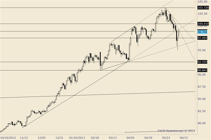 USD/JPY Retraces into Trendline Confluence