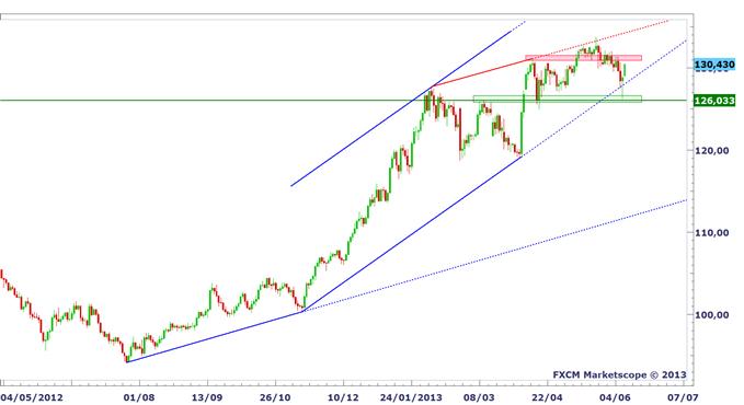 paires_enyens_1_body_EURJPY.png, Faut - il vendre les paires en Yen (JPY) avant la BoJ ?