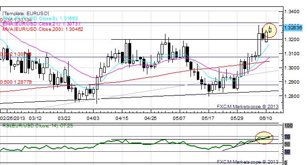 Dislocation majeure pour les AUD, NZD et JPY après le maintien de la BoJ ; l'EUR/JPY sous ¥129