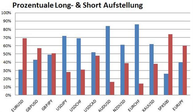 Bullishes Sentiment Signal im EURUSD