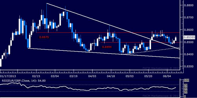 EUR/GBP Technical Analysis: Familiar Range Top Challenged