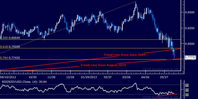 NZD/USD Technical Analysis: Bears Eye Another Key Trend Line