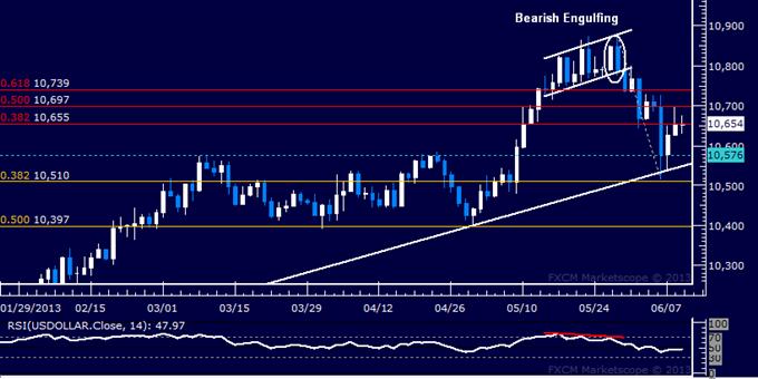 US Dollar Technische Analyse: Abprall am Widerstand unterbrochen