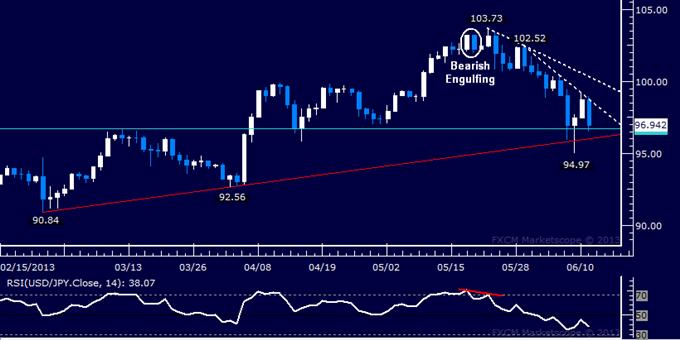 USD/JPY Technical Analysis: Key Trend Line Under Fire