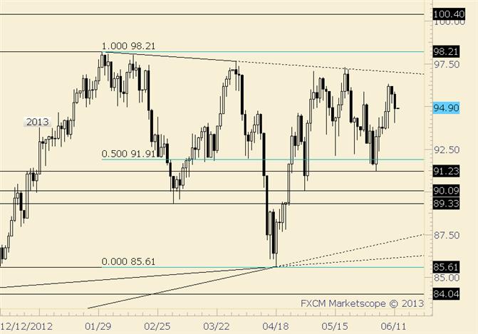 Crude Retreats…This Time Before Reaching Trendline