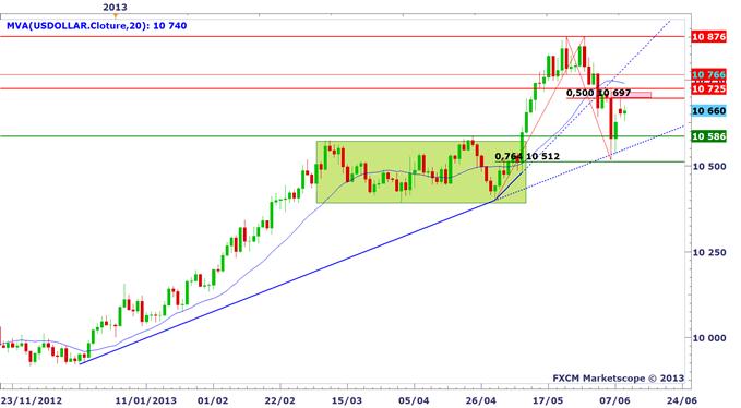Une cible à 1.37$ sur l'Euro Dollar (EURUSD) ?