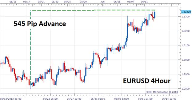 EUR/USD bietet Momentum für Forex Scalper